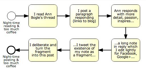 Bogle Bricolage diagram